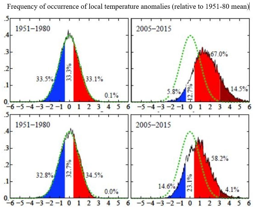Frequency of occurrence of local temperature anomalies (relative to 1951-80 mean)