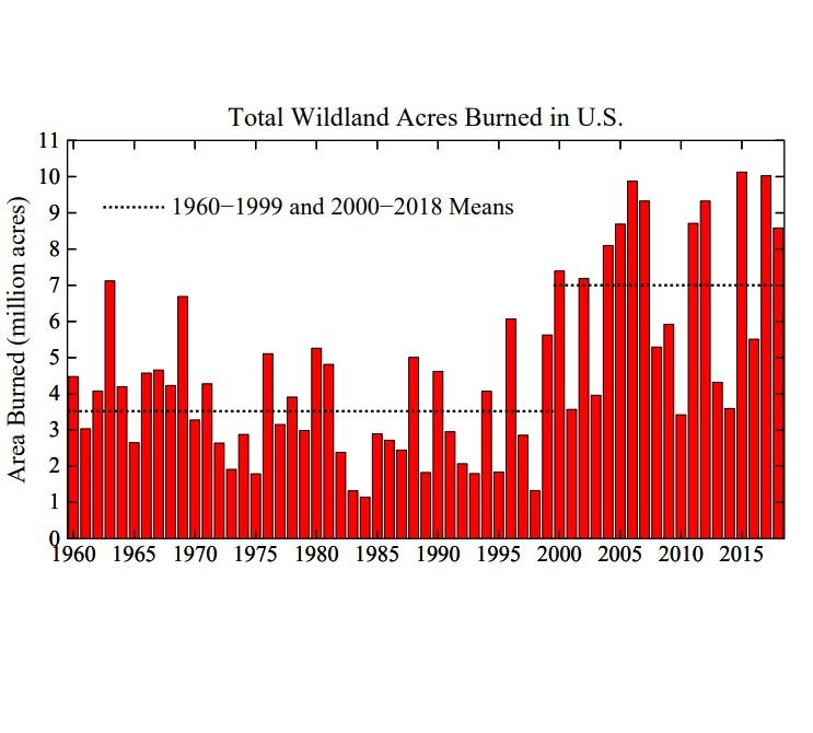 Total Wildland Acres Burned in U.S.